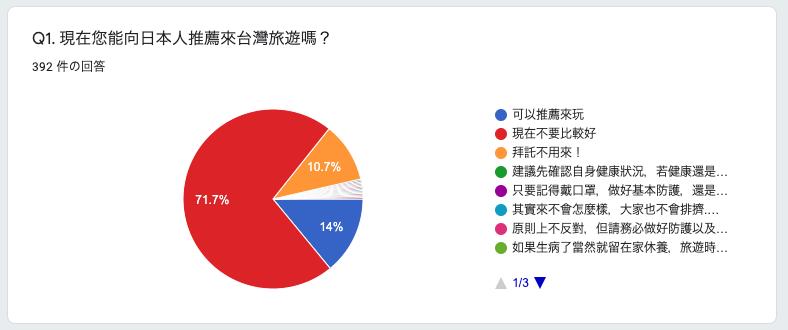 台湾在住者対象に 「現在、日本人に台湾旅行をおすすめできますか?」アンケートを実施